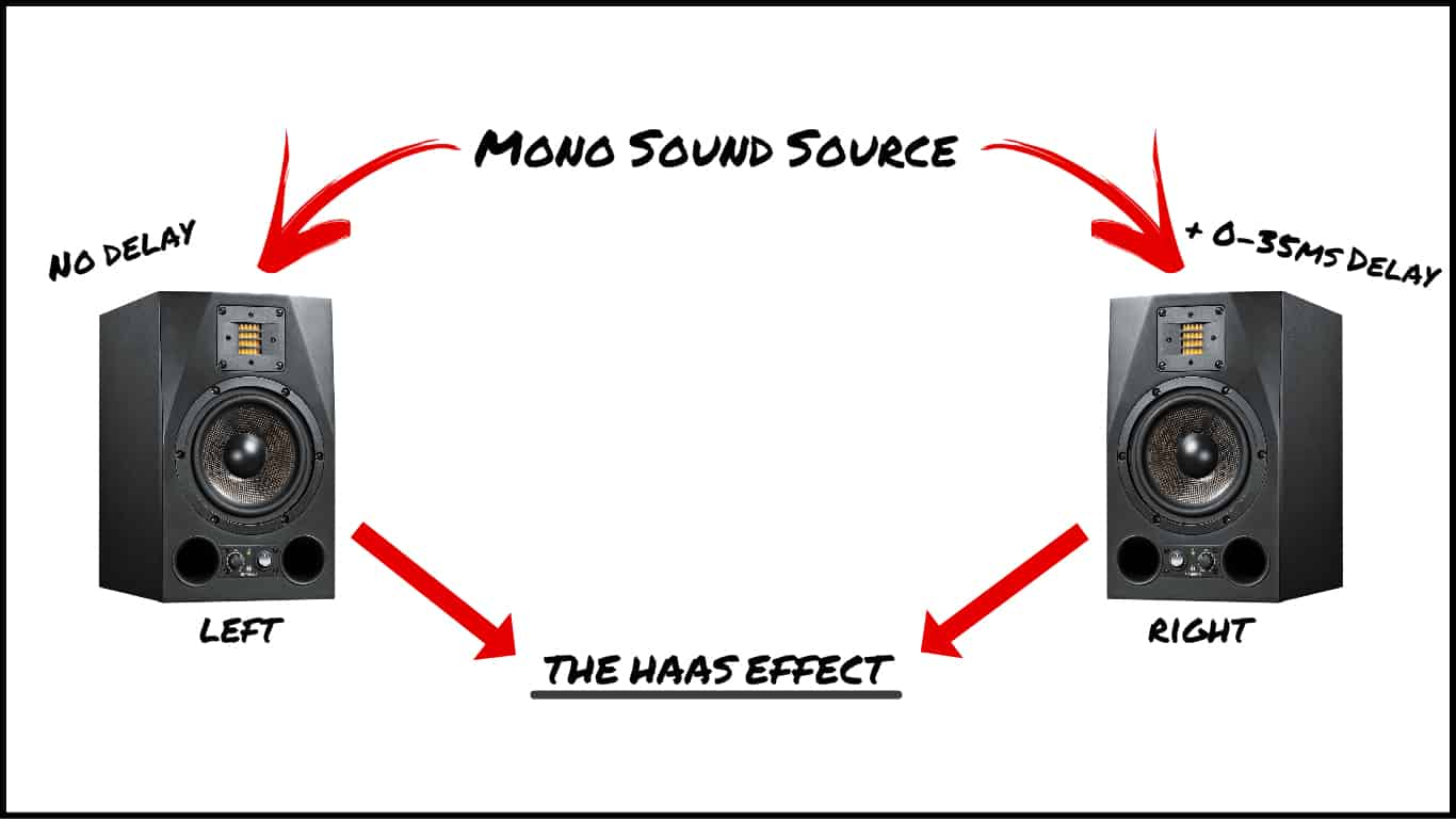 The Haas Effects, explained visually. One of the signals has a slight delay.